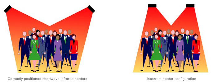 Correct and incorrect heater positions